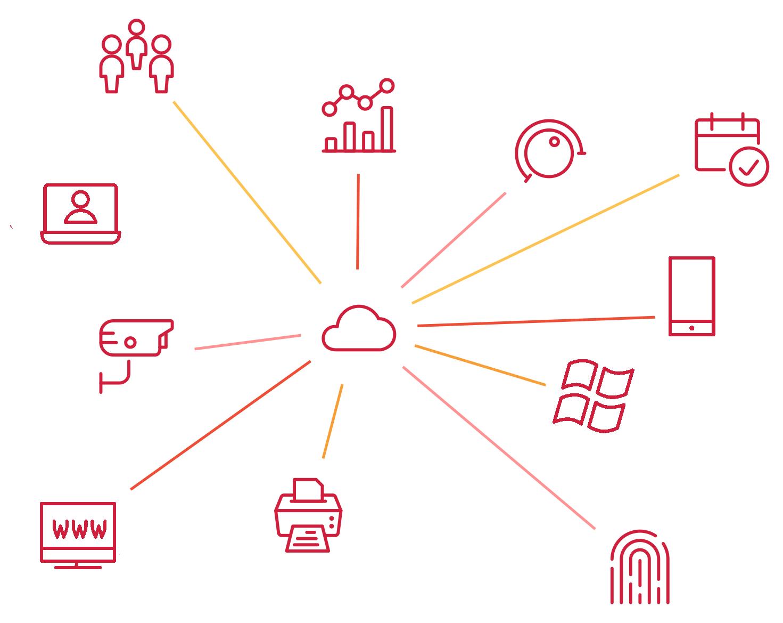 Cloud en infrastructuur - Cloud computing belofte